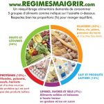 Assiette equilibre alimentaire