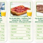 Equilibre nutritionnel journalier